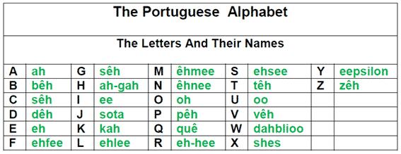 Portuguese Alphabet And Pronunciation Basic Rules For 2020 Lisbon Language Cafe