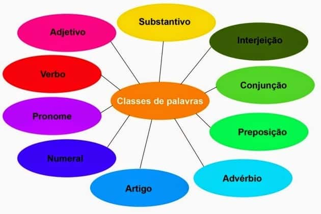 key-verbs-portuguese-idiom
