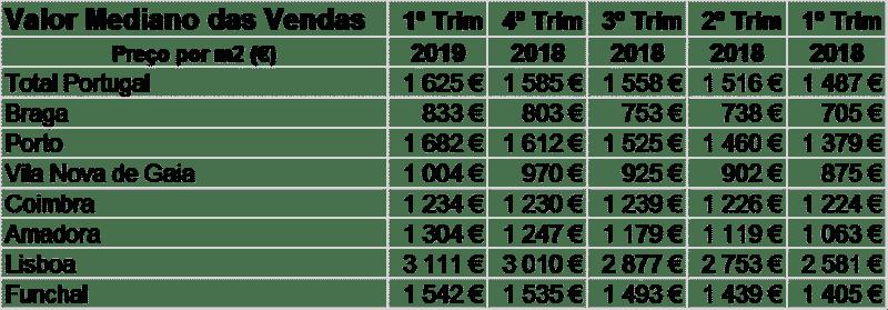 preço metro quadrado casas portugal