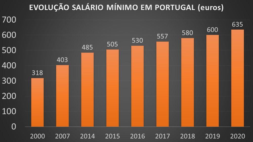 evolução salário mínimo em portugal