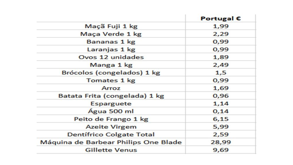 preço comida em super-mercado