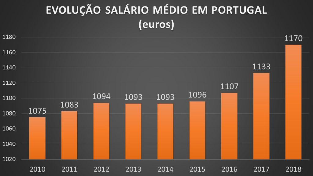 evolução salário médio português